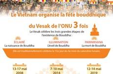 Le Vietnam organise trois fois la fête bouddhique du Vesak de l'ONU