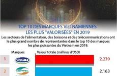 """Top 10 des marques vietnamiennes les plus """"valorisées"""" en 2019"""