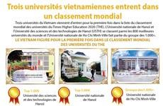 Trois universités vietnamiennes entrent dans  un classement mondial