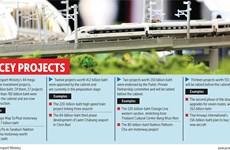 Le gouvernement thaïlandais accélère les mégaprojets