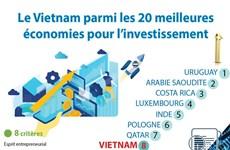 Le Vietnam parmi les 20 meilleures économies pour l'investissement