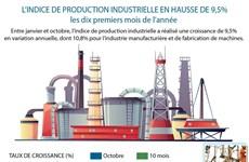 L'indice de production industrielle en hausse de 9,5% les dix premiers mois de l'année