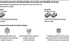 Les investissements de Hanoï dans la santé ont doublé en 8 ans