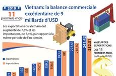 Vietnam: la balance commerciale excédentaire de 9  milliards d'USD