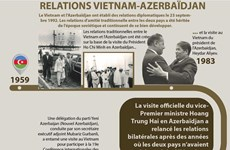 Bon développement des relations Vietnam - Azerbaïdjan
