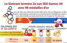 Le Vietnam termine 2e aux SEA Games 30 avec 98 médailles d'or