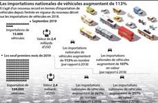 Les importations nationales de véhicules augmentent de 113%
