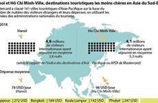 Hanoï et Hô Chi Minh-Ville, destinations touristiques les moins chères en Asie du Sud-Est