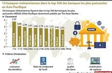 10 banques vietnamiennes dans le top 500 des banques les plus puissantes en Asie-Pacifique