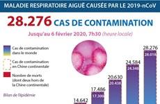 Coronavirus: 28.276 cas de contamination dans le monde