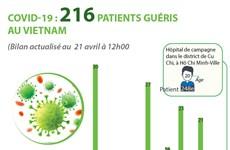 COVID-19 : 216 patients au VIetnam sont désormais guéris