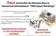 """Deux universités du Vietnam dans le classement international  """"THE Impact Rankings"""""""