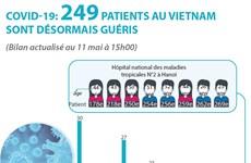 COVID-19: 249 patients au Vietnam sont désormais guéris