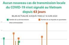 Aucun nouveau cas de transmission locale du COVID-19 n'est signalé au Vietnam depuis 63 jours