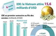 IDE: le Vietnam attire 15,6 milliards d'USD en six mois