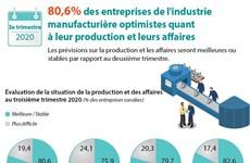 80,6% des entreprises de l'industrie manufacturière optimistes quant à leur production