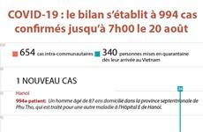 COVID-19 : le bilan s'établit à 994 cas confirmés