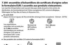 7 200 ensembles d'échantillons de certificats d'origine accordés aux produits vietnamiens