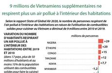 9 millions de Vietnamiens supplémentaires ne respirent plus un air pollué