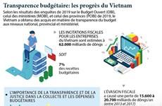 Transparence budgétaire: les progrès du Vietnam