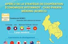 Aperçu de la Stratégie de coopération économique Ayeyawady-Chao Phraya-Mékong