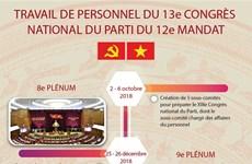 Travail de personnel du 13e Congrès national du Parti du 12e mandat
