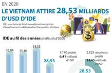 Plus de 28 milliards de dollars d'IDE au Vietnam en 2020