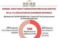 Nombre, structure et composition prévus des députés de la 15e législature de l'AN