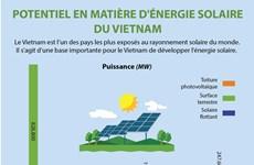 Potentiel en matière d'énergie solaire du Vietnam