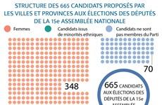 Élections législatives: Structure des 665 candidats proposés par les villes et provinces