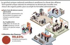 Le guichet unique national contribue à améliorer le climat des affaires