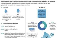 Renforcement de la coopération internationale pour régler les défis sur les ressources en eau