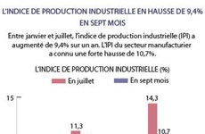 L'indice de production industrielle en hausse de 9,4%