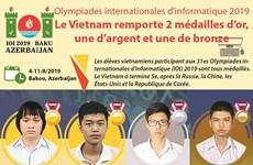 Le Vietnam brille aux 31es Olympiades internationales d'informatique 2019