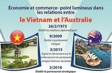 Économie et commerce - point lumineux dans les relations entre le Vietnam et l'Australie