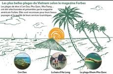 Les plus belles plages du Vietnam selon le magazine Forbes
