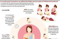 Le monde peut économiser un milliard de dollars par jour grâce à l'allaitement maternel
