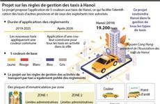 Projet sur les règles de gestion des taxis à Hanoï