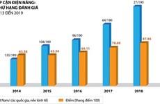 Doing Business 2020 : le Vietnam au 4e rang de l'ASEAN en matière de raccordement à l'électricité