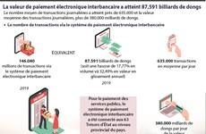 La valeur de paiement électronique interbancaire a atteint 87,591 billiards de dongs