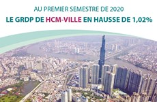 Le GRDP de Ho Chi Minh-Ville en hausse de 1,02%