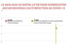Le 28 août au matin, le Vietnam n'enregistre aucun nouveau cas d'infection au COVID-19