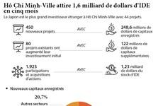 Hô Chi Minh-Ville attire 1,6 milliard de dollars d'IDE en cinq mois