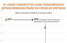 COVID-19 : 37 jours consécutifs sans aucun cas de transmission locale