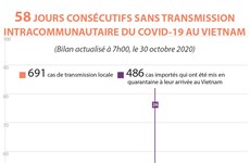 Coronavirus: le Vietnam entre dans le 58e jour sans transmission locale