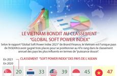"""Le Vietnam bondit au classement """"Global soft power index"""""""