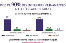Près de 90% des entreprises vietnamiennes affectées par le COVID-19