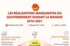 Les réalisations marquantes du gouvernement durant le mandat 2016-2021