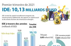 IDE : 10,13 milliards de dollars investis en trois mois