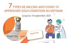 Sept types de vaccins anti-COVID-19 approuvés sous-conditions au Vietnam